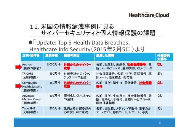 1-2. 米国の情報漏洩事例に見る サイバーセキュリティと個人情報保護の課題 「Update: Top 5 Health Data Breaches」 Healthcare Info Security(2015年2月5日)より 10 企業・団体...