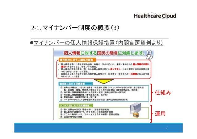 2-1. マイナンバー制度の概要(3) マイナンバーの個人情報保護措置(内閣官房資料より) 21 仕組み 運用