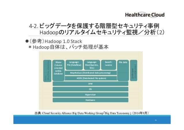 4-2. ビッグデータを保護する階層型セキュリティ事例 Hadoopのリアルタイムセキュリティ監視/分析(2) (参考)Hadoop 1.0 Stack *Hadoop自体は、バッチ処理が基本 58 出典:Cloud Security Alli...