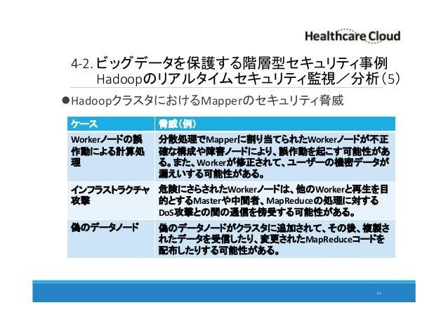 4-2. ビッグデータを保護する階層型セキュリティ事例 Hadoopのリアルタイムセキュリティ監視/分析(5) HadoopクラスタにおけるMapperのセキュリティ脅威 61 ケース 脅威(例) Workerノードの誤 作動による計算処 理 ...