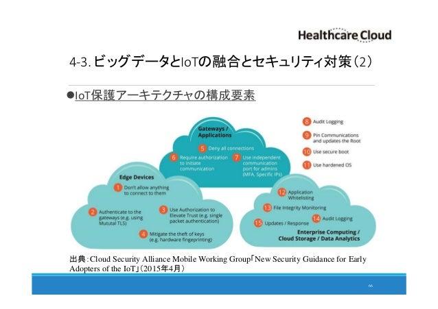 4-3. ビッグデータとIoTの融合とセキュリティ対策(2) IoT保護アーキテクチャの構成要素 66 出典:Cloud Security Alliance Mobile Working Group「New Security Guidance ...