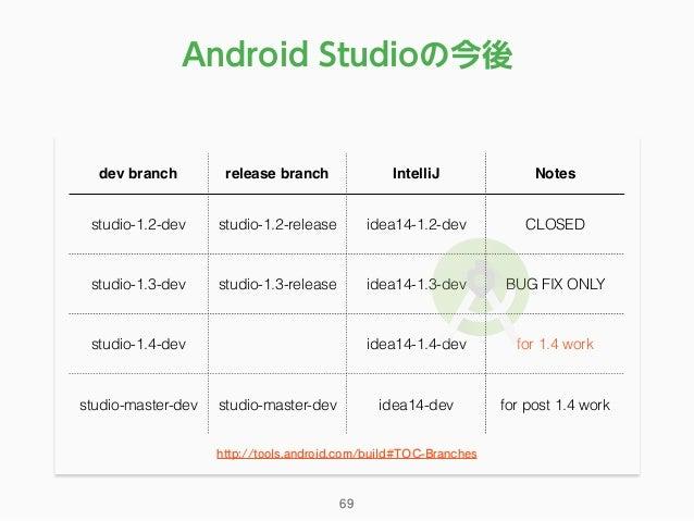 Android Studioの今後 dev branch release branch IntelliJ Notes studio-1.2-dev studio-1.2-release idea14-1.2-dev CLOSED studio-...