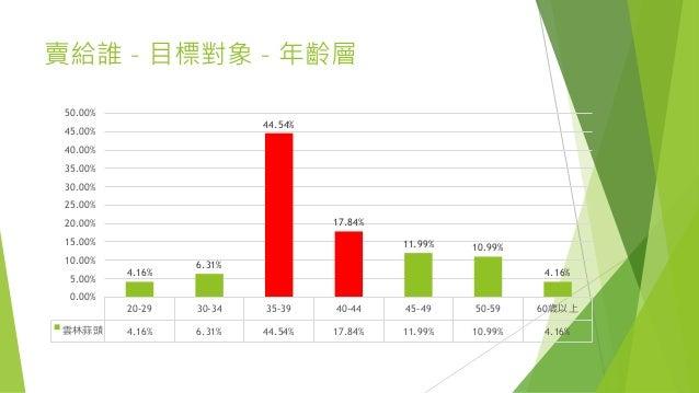 賣給誰 – 目標對象 – 年齡層 20-29 30-34 35-39 40-44 45-49 50-59 60歲以上 雲林蒜頭 4.16% 6.31% 44.54% 17.84% 11.99% 10.99% 4.16% 4.16% 6.31% ...