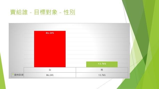 賣給誰 – 目標對象 – 性別 女 男 雲林蒜頭 86.24% 13.76% 86.24% 13.76%