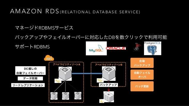 A M A Z O N A U R O R A • 可用性、耐久性 • 自動的に3つのAZにデータを保存 • スケーラビリティ • 数クリックでCPU・メモリサイズをスケールアップ・ダウン。所要時間は数分 • ストレージは必要に応じて自動的に拡...