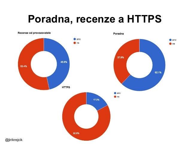 Poradna, recenze a HTTPS @jirikrejcik