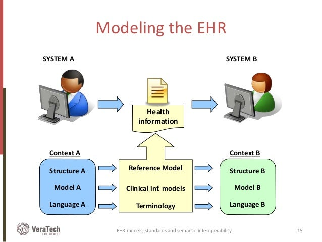interoperability ehr system An electronic health record (ehr), or electronic medical record (emr), is the systematized collection of patient and population electronically-stored health information in a digital format these records can be shared across different health care settings.