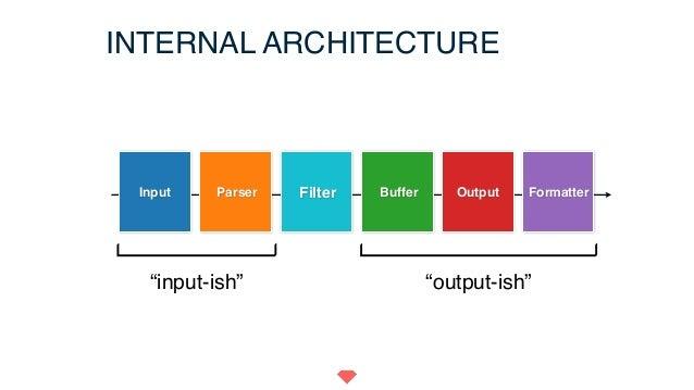 "INTERNAL ARCHITECTURE ""input-ish"" ""output-ish"" Input Parser Buffer Output FormatterFilter"