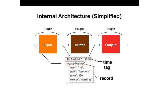 "Internal Architecture (Simplified) Input Buffer Output Plugin Plugin Plugin 2012-02-04 01:33:51 myapp.buylog { ""user"": ""me""..."