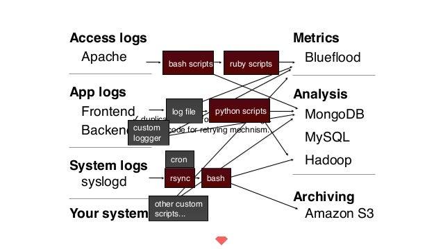 ✓ duplicated code for error handling... ✓ messy code for retrying mechnism... Blueflood MongoDB Hadoop Metrics Amazon S3 An...