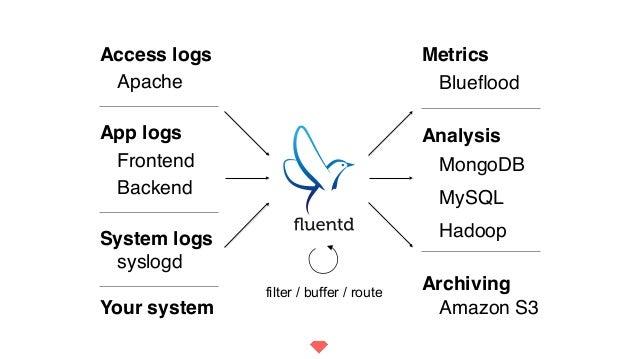 Blueflood MongoDB Hadoop Metrics Amazon S3 Analysis Archiving MySQL Apache Frontend Access logs syslogd App logs System log...