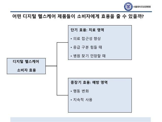 20150814 디지털 헬스케어의 현재와 미래 서울의대_v5_업로드용 Slide 3