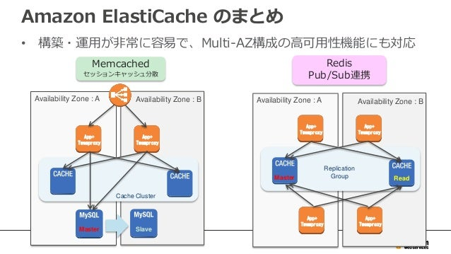 Amazon ElastiCache - Wikipedia