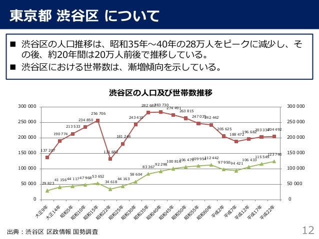 渋谷区 地域包括ケア 地域データ集計・分析報告 2015