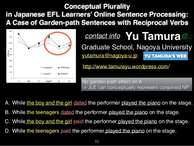Conceptual Plurality In Japanese Efl Learners Online Sentence Proces