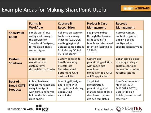 Finally A Way To Make SharePoint Useful