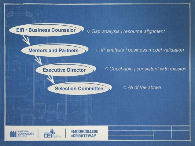 Business incubator blueprint how to open a business incubator and ma development 15 malvernweather Images