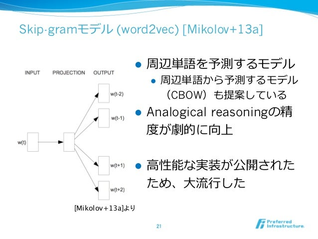 Skip-gramモデル (word2vec) [Mikolov+13a] l 周辺単語を予測するモデル l 周辺単語から予測するモデル (CBOW)も提案している l Analogical reasoningの精 度度が劇的に向上...