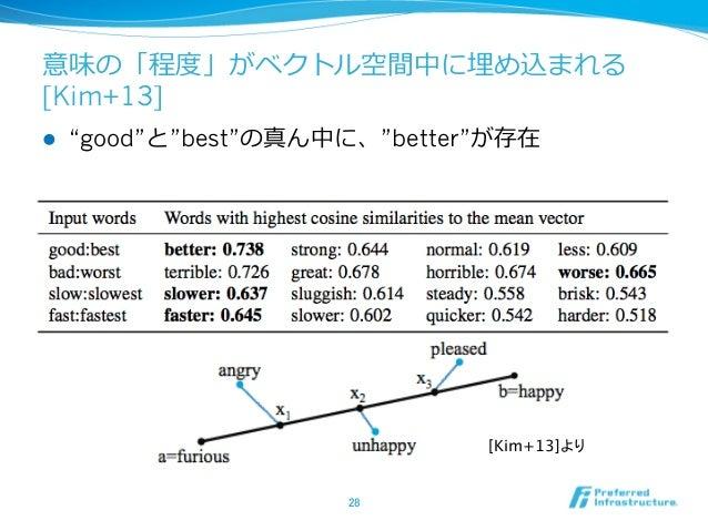 """意味の「程度度」がベクトル空間中に埋め込まれる [Kim+13] l """"good""""と""""best""""の真ん中に、""""better""""が存在 28 [Kim+13]より"""