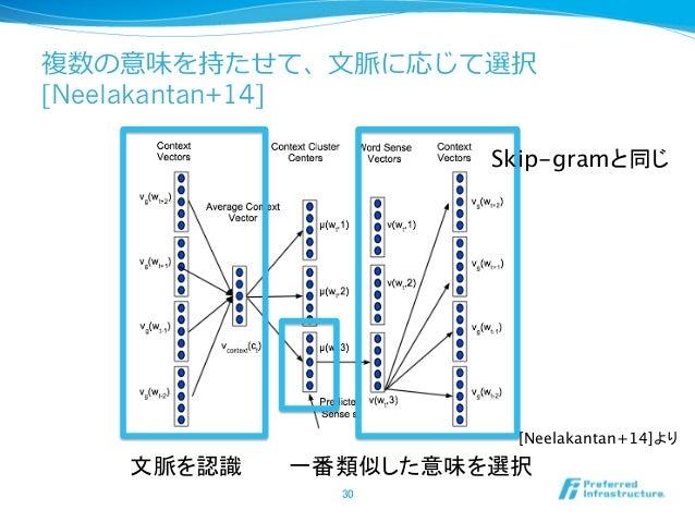 複数の意味を持たせて、⽂文脈に応じて選択 [Neelakantan+14] 30 文脈を認識  一番類似した意味を選択 Skip-gramと同じ [Neelakantan+14]より