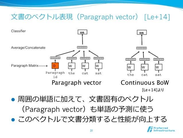 ⽂文書のベクトル表現(Paragraph vector) [Le+14] l 周囲の単語に加えて、⽂文書固有のベクトル (Paragraph vector)も単語の予測に使う l このベクトルで⽂文書分類すると性能が向上する 31 C...