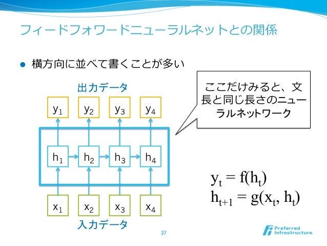 フィードフォワードニューラルネットとの関係 l 横⽅方向に並べて書くことが多い 37 ここだけみると、⽂文 ⻑⾧長と同じ⻑⾧長さのニュー ラルネットワーク yt = f(ht) ht+1 = g(xt, ht)  x1 x2 x3 x4...