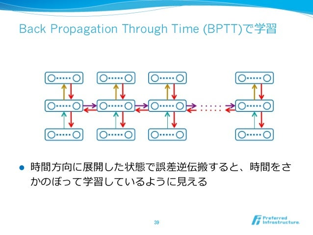 Back Propagation Through Time (BPTT)で学習 l 時間⽅方向に展開した状態で誤差逆伝搬すると、時間をさ かのぼって学習しているように⾒見見える 39