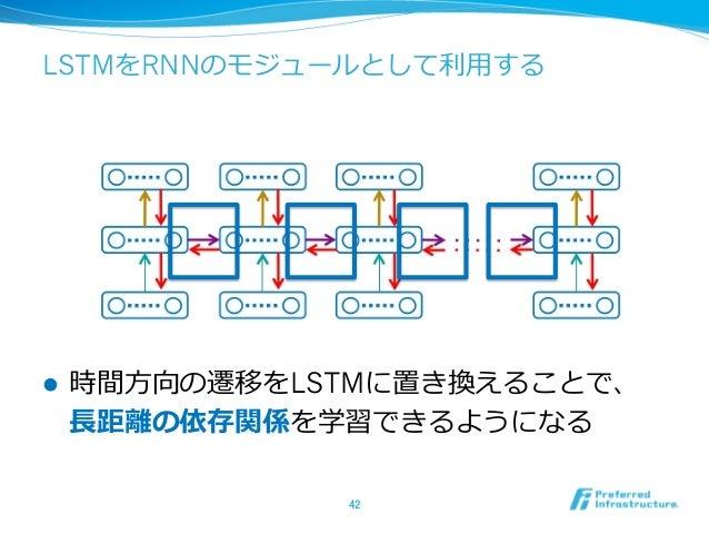 LSTMをRNNのモジュールとして利利⽤用する l 時間⽅方向の遷移をLSTMに置き換えることで、 ⻑⾧長距離離の依存関係を学習できるようになる 42