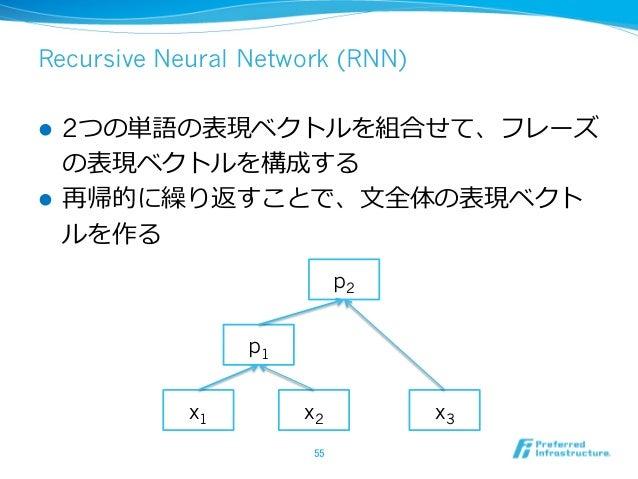 Recursive Neural Network (RNN) l 2つの単語の表現ベクトルを組合せて、フレーズ の表現ベクトルを構成する l 再帰的に繰り返すことで、⽂文全体の表現ベクト ルを作る 55 x1 x2 p1 x3 p2