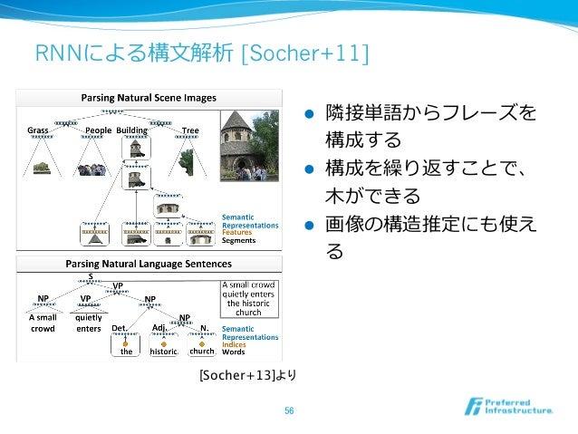 RNNによる構⽂文解析 [Socher+11] l 隣隣接単語からフレーズを 構成する l 構成を繰り返すことで、 ⽊木ができる l 画像の構造推定にも使え る 56 [Socher+13]より