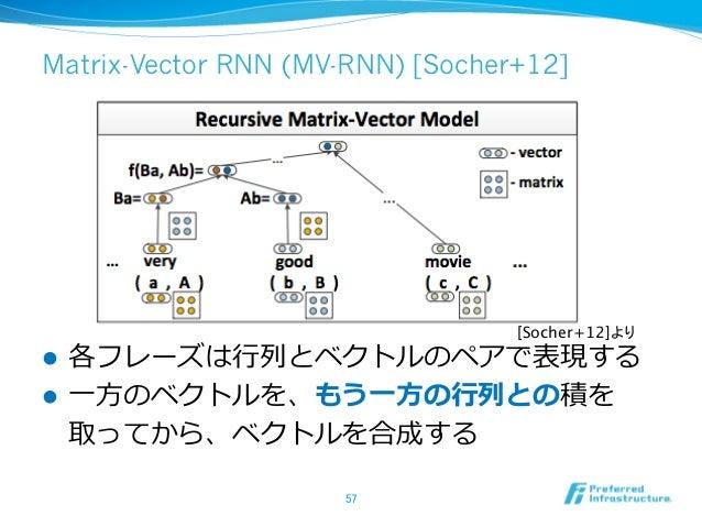 Matrix-Vector RNN (MV-RNN) [Socher+12] l 各フレーズは⾏行行列列とベクトルのペアで表現する l ⼀一⽅方のベクトルを、もう⼀一⽅方の⾏行行列列との積を 取ってから、ベクトルを合成する 57 [S...