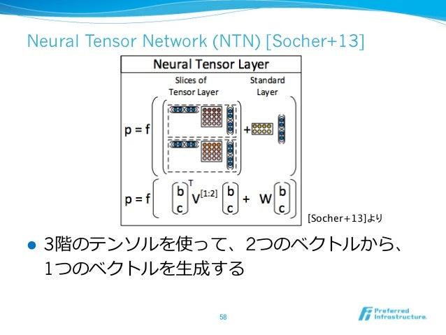 Neural Tensor Network (NTN) [Socher+13] l 3階のテンソルを使って、2つのベクトルから、 1つのベクトルを⽣生成する 58 [Socher+13]より
