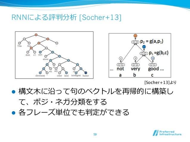 RNNによる評判分析 [Socher+13] l 構⽂文⽊木に沿って句句のベクトルを再帰的に構築し て、ポジ・ネガ分類をする l 各フレーズ単位でも判定ができる 59 [Socher+13]より
