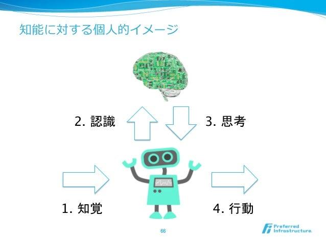 知能に対する個⼈人的イメージ 66 1. 知覚 3. 思考 4. 行動 2. 認識