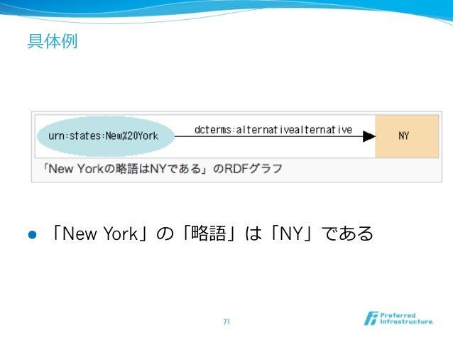 具体例例 l 「New York」の「略略語」は「NY」である 71