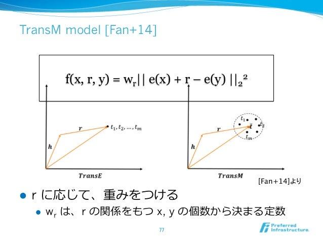 TransM model [Fan+14] l r に応じて、重みをつける l wr は、r の関係をもつ x, y の個数から決まる定数 77 f(x, r, y) = wr   e(x) + r – e(y)   2 2 [Fan...