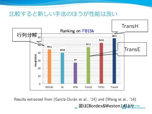 ⽐比較すると新しい⼿手法のほうが性能は良良い 80 TransH TransE ⾏行行列列分解 図は[Bordes&Weston14]より