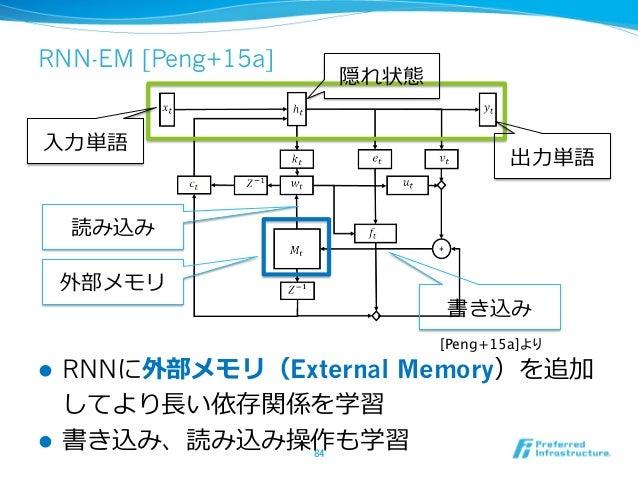 RNN-EM [Peng+15a] l RNNに外部メモリ(External Memory)を追加 してより⻑⾧長い依存関係を学習 l 書き込み、読み込み操作も学習84 ⼊入⼒力力単語 出⼒力力単語 隠れ状態 外部メモリ 書き込み 読...