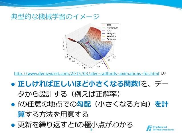 典型的な機械学習のイメージ l 正しければ正しいほど⼩小さくなる関数fを、デー タから設計する(例例えば正解率率率) l fの任意の地点での勾配(⼩小さくなる⽅方向)を計 算する⽅方法を⽤用意する l 更更新を繰り返すとfの極⼩小点...