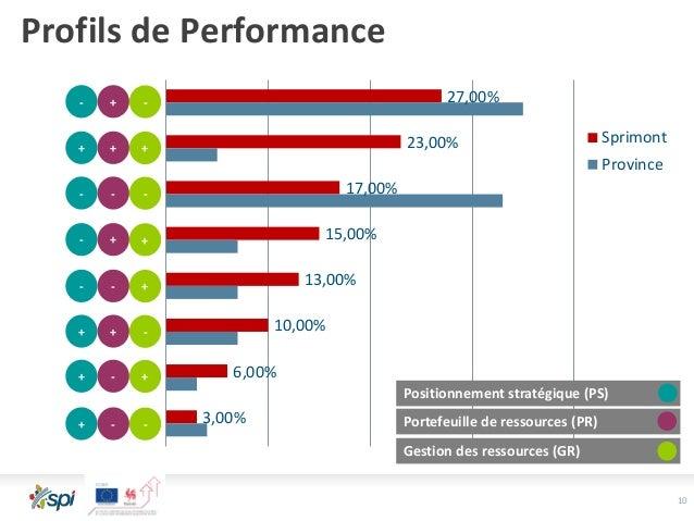 10 27,00% 23,00% 17,00% 15,00% 13,00% 10,00% 6,00% 3,00% Sprimont Province Positionnement stratégique (PS) Portefeuille de...