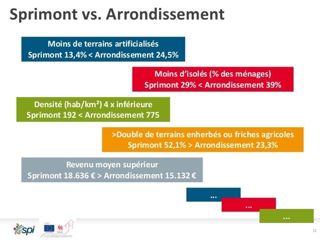 11 Sprimont vs. Arrondissement Moins de terrains artificialisés Sprimont 13,4% < Arrondissement 24,5% >Double de terrains ...