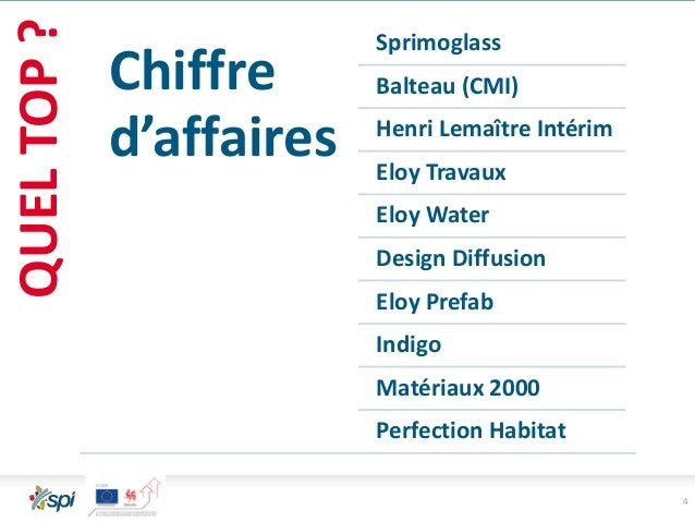 4 QUELTOP? Chiffre d'affaires Sprimoglass Balteau (CMI) Henri Lemaître Intérim Eloy Travaux Eloy Water Design Diffusion El...