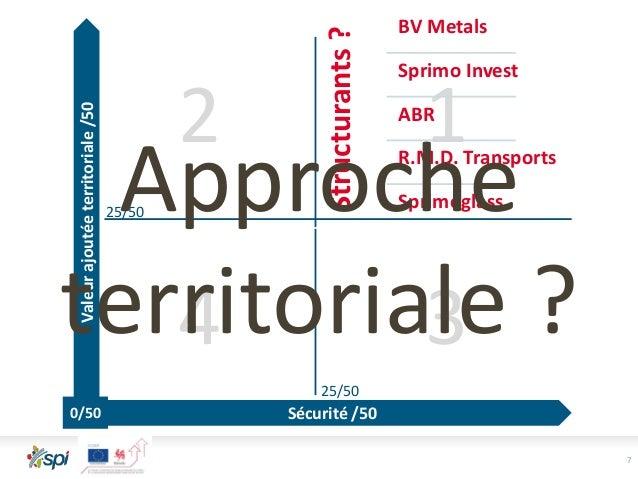 34 2 1 25/50 25/50 7 TERRITOIRE ? Structurants? BV Metals Sprimo Invest ABR R.M.D. Transports Sprimoglass Valeurajoutéeter...