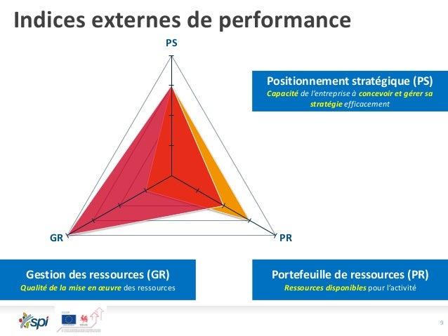 PS PRGR 9 Indices externes de performance Positionnement stratégique (PS) Capacité de l'entreprise à concevoir et gérer sa...