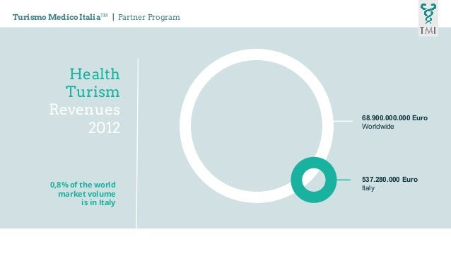 Health Turism Revenues 2012 68.900.000.000 Euro Worldwide 537.280.000 Euro Italy0,8% of the world market volume is in Ital...