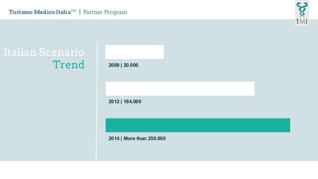 Italian Scenario Trend Turismo Medico ItaliaTM   Partner Program 2009   20.000 2012   184.000 2014   More than 250.000