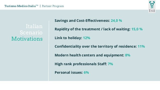 Italian Scenario Motivations Turismo Medico ItaliaTM   Partner Program Savings and Cost-Effectiveness: 24,0 % Rapidity of ...