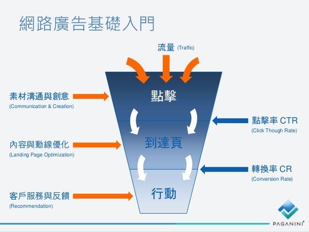 網路廣告基礎入門 點擊 到達頁 行動 點擊率 CTR 轉換率 CR (Traffic) (Conversion Rate) 素材溝通與創意 內容與動線優化 客戶服務與反饋 (Recommendation) 流量 (Click Though Ra...