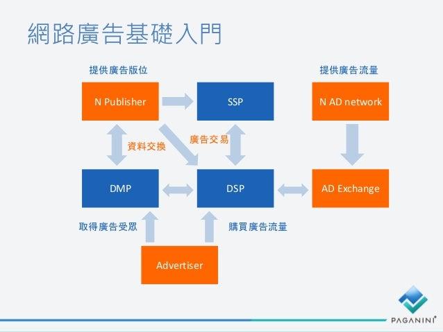 網路廣告基礎入門 DSP SSPN Publisher Advertiser 提供廣告版位 購買廣告流量 廣告交易 DMP 資料交換 取得廣告受眾 AD Exchange N AD network 提供廣告流量