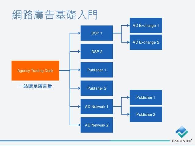 網路廣告基礎入門 Agency Trading Desk DSP 1 DSP 2 Publisher 1 Publisher 2 AD Network 1 AD Network 2 AD Exchange 1 AD Exchange 2 Pub...